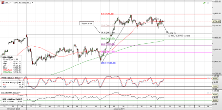 DAX.I cfd hourly retracement chart